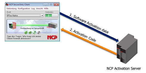 online software activation
