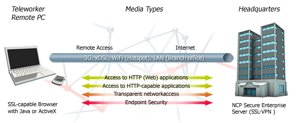 Overview of functionalities of the NCP Secure Enterprise SSL VPN Server
